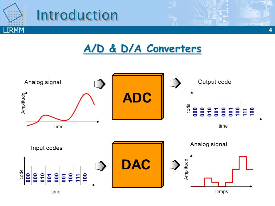 Introduction ADC DAC A/D & D/A Converters Analog signal Output code