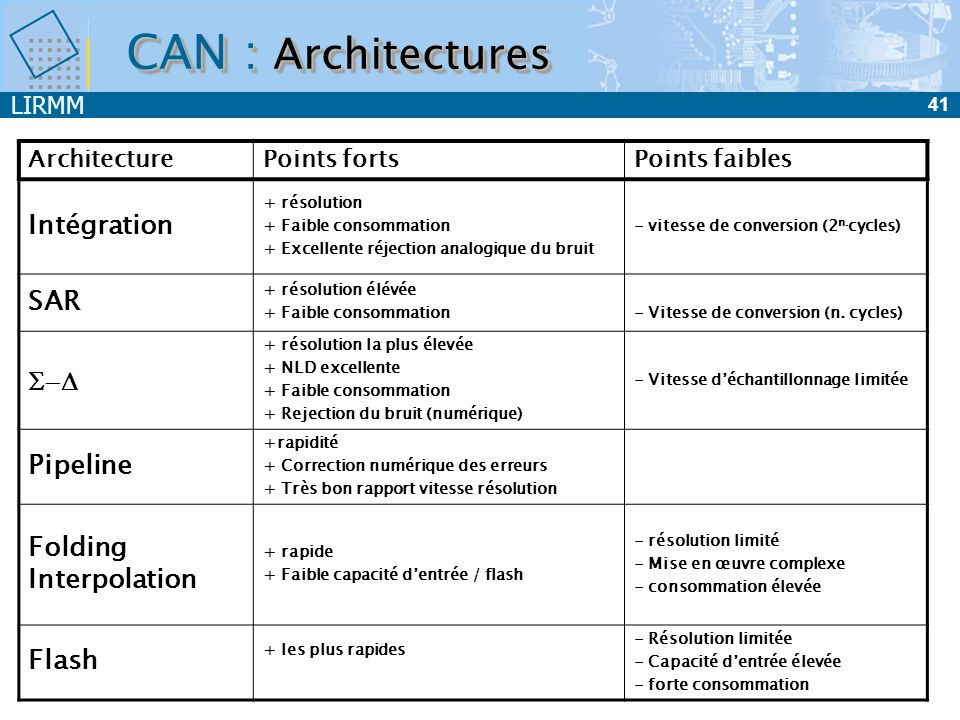 CAN : Architectures Intégration SAR S-D Pipeline Folding Interpolation