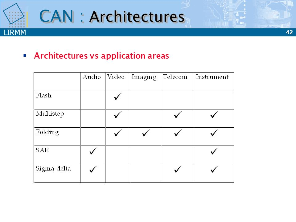 CAN : Architectures Architectures vs application areas