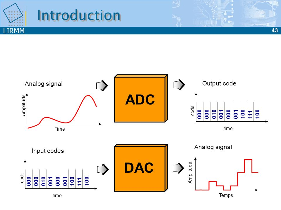 Introduction ADC DAC Analog signal Output code Analog signal