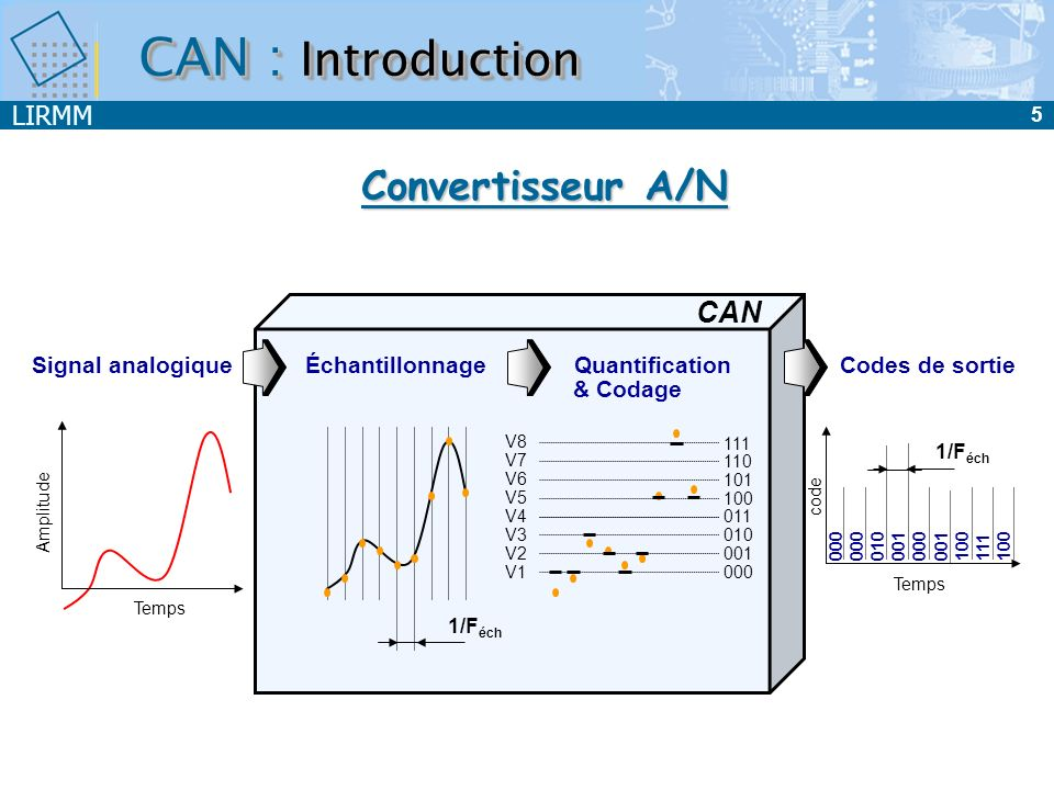 CAN : Introduction Convertisseur A/N CAN Signal analogique