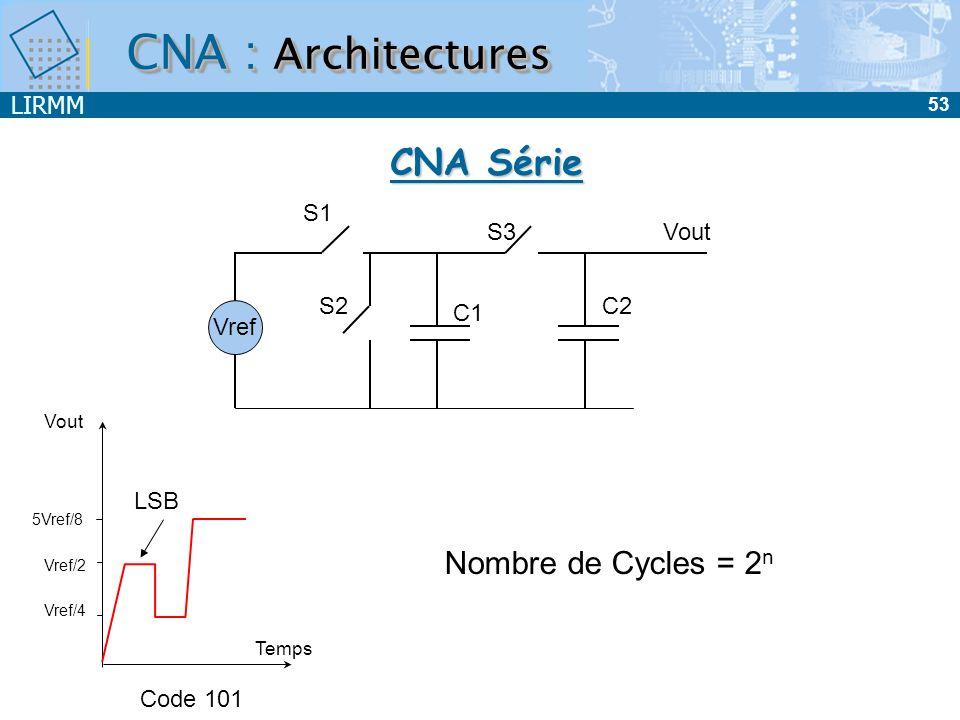 CNA : Architectures CNA Série Nombre de Cycles = 2n Vref S1 S2 S3 C1
