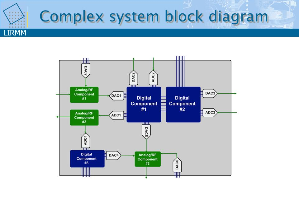 Complex system block diagram