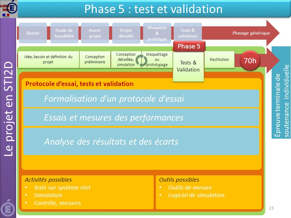 Phase 5 : test et validation