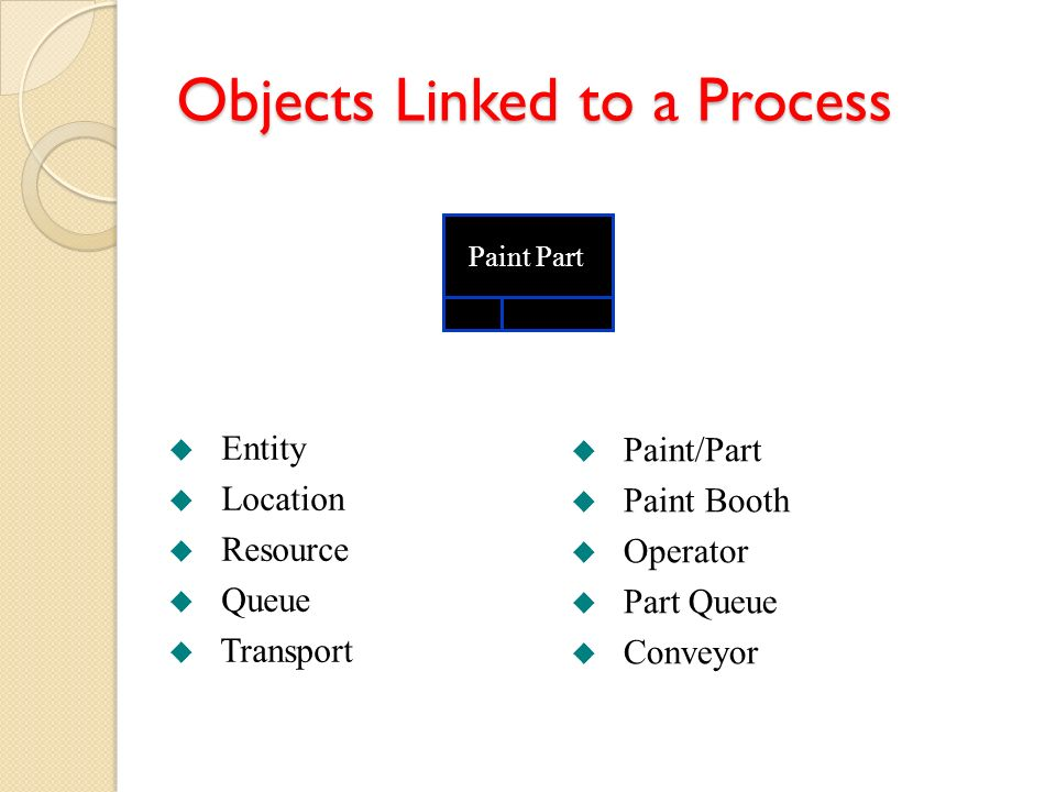 Objects Linked to a Process