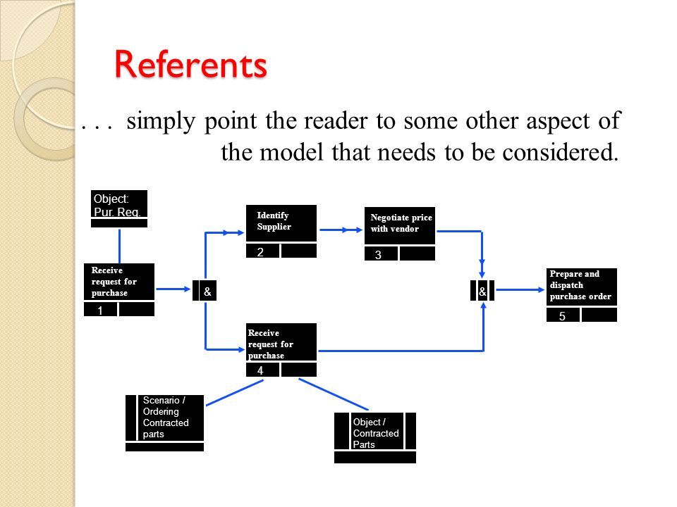 Referents . . . simply point the reader to some other aspect of the model that needs to be considered.