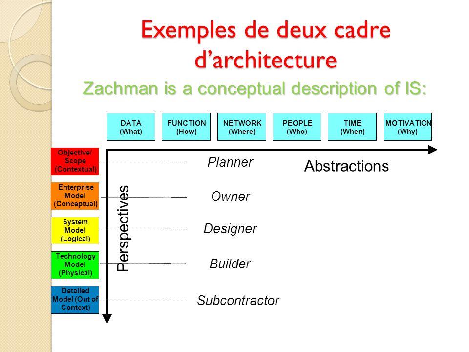 Exemples de deux cadre d'architecture