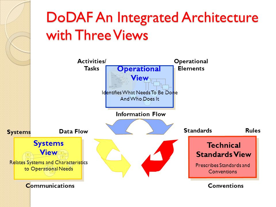 DoDAF An Integrated Architecture with Three Views