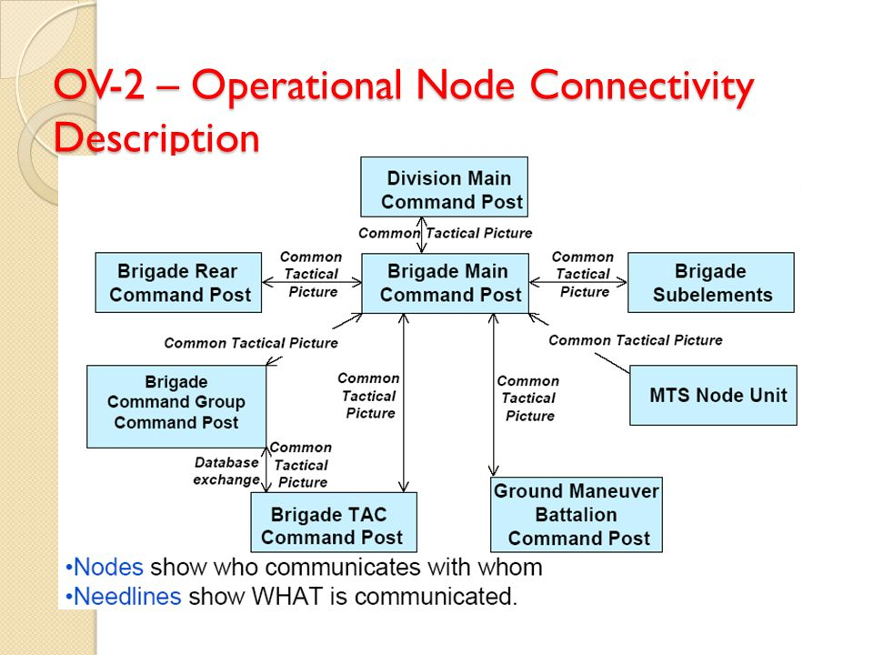 OV-2 – Operational Node Connectivity Description