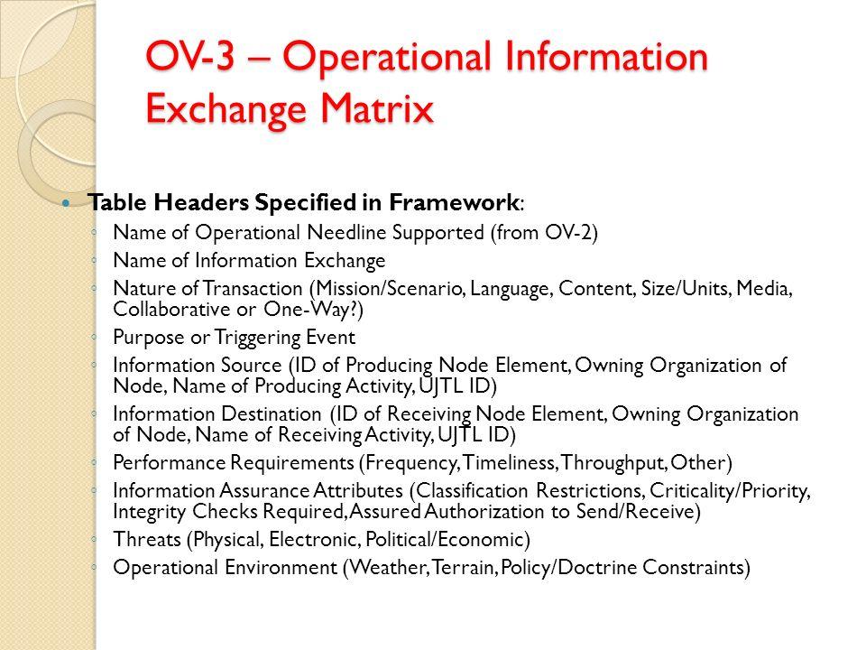 OV-3 – Operational Information Exchange Matrix