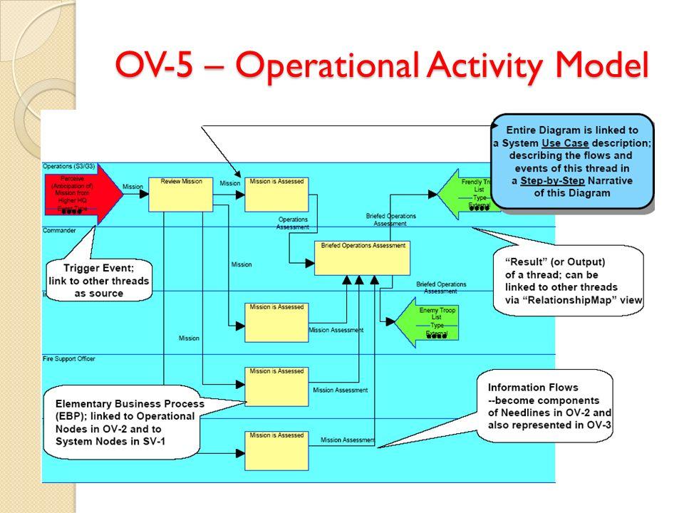 OV-5 – Operational Activity Model