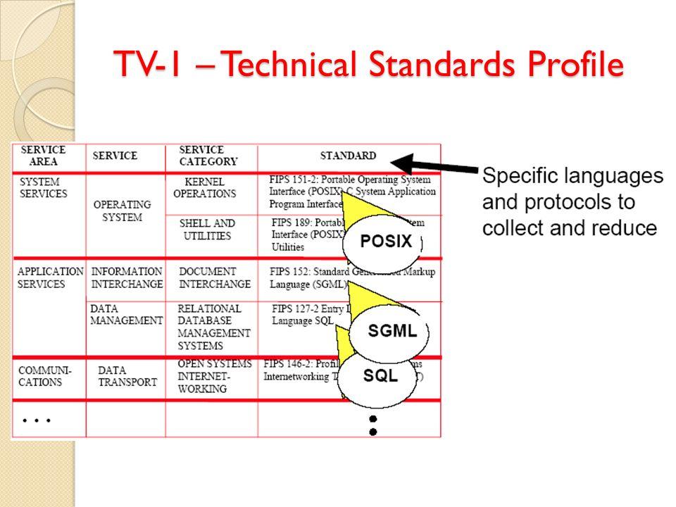 TV-1 – Technical Standards Profile