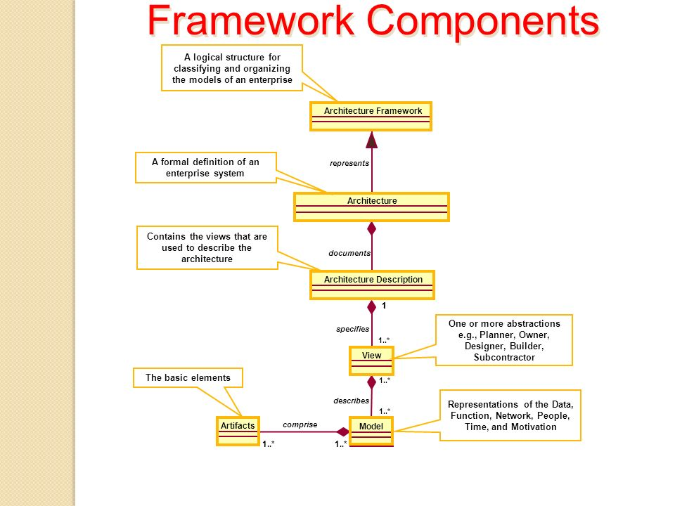 Framework Components A logical structure for classifying and organizing the models of an enterprise.