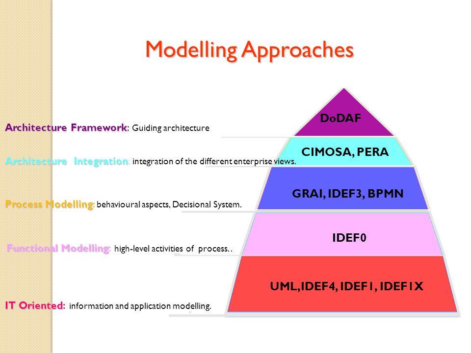 Modelling Approaches DoDAF CIMOSA, PERA GRAI, IDEF3, BPMN IDEF0