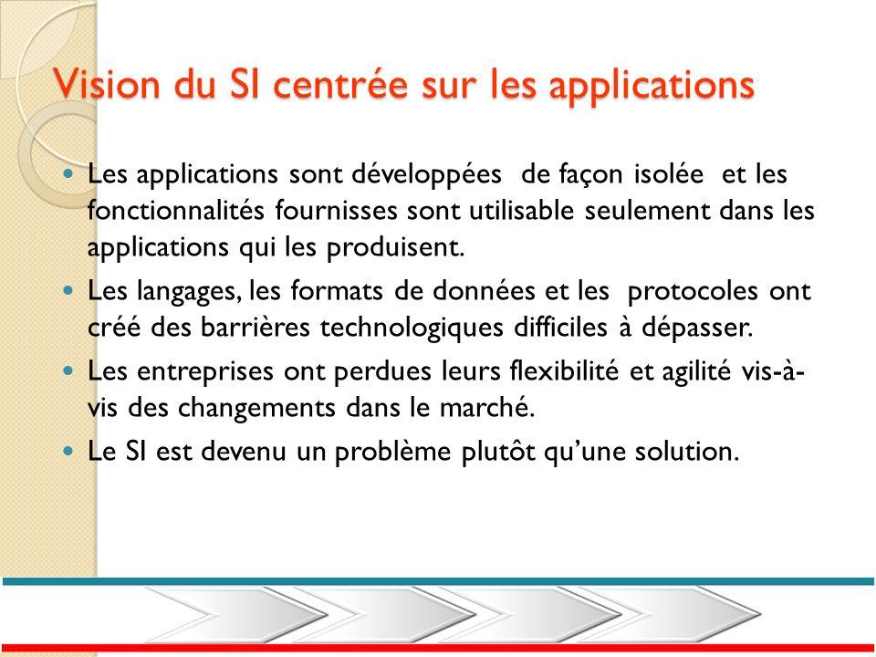 Vision du SI centrée sur les applications