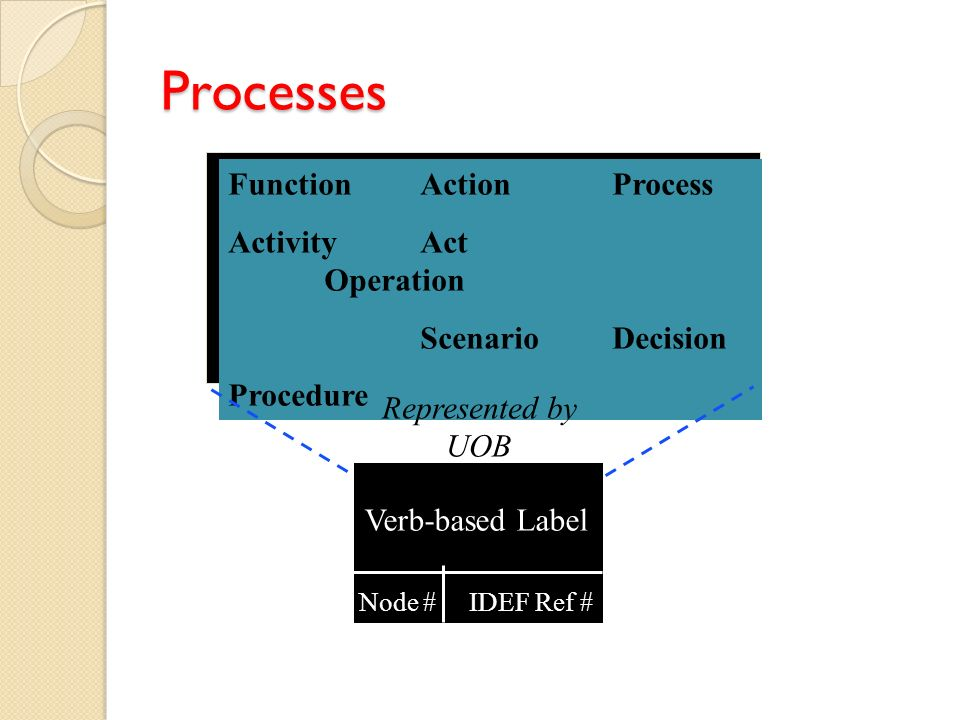 Processes Function Action Process Activity Act Operation