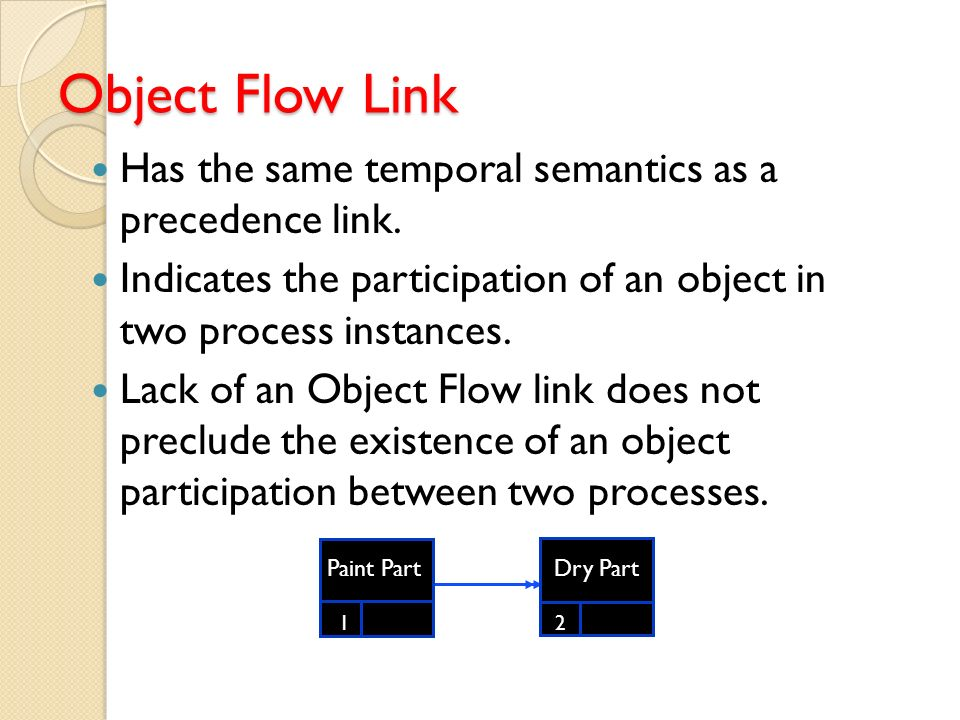 Object Flow Link Has the same temporal semantics as a precedence link.