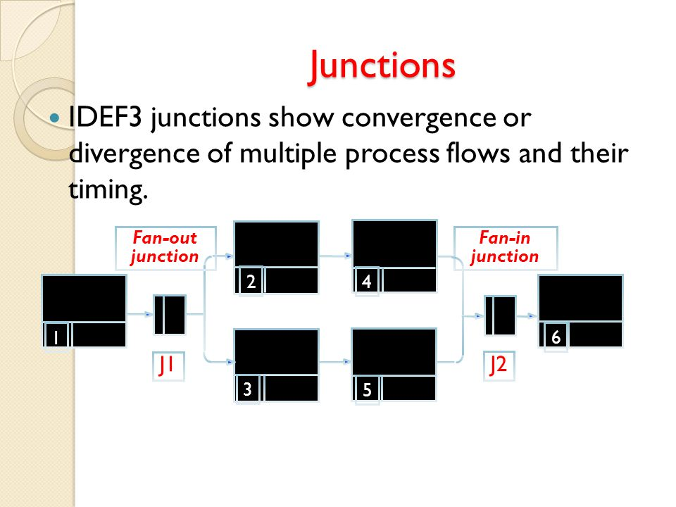 Junctions IDEF3 junctions show convergence or divergence of multiple process flows and their timing.