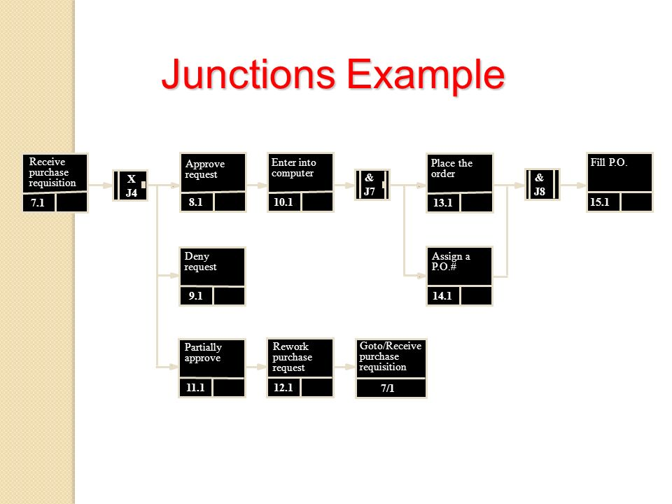 Junctions Example Receive purchase requisition Approve request