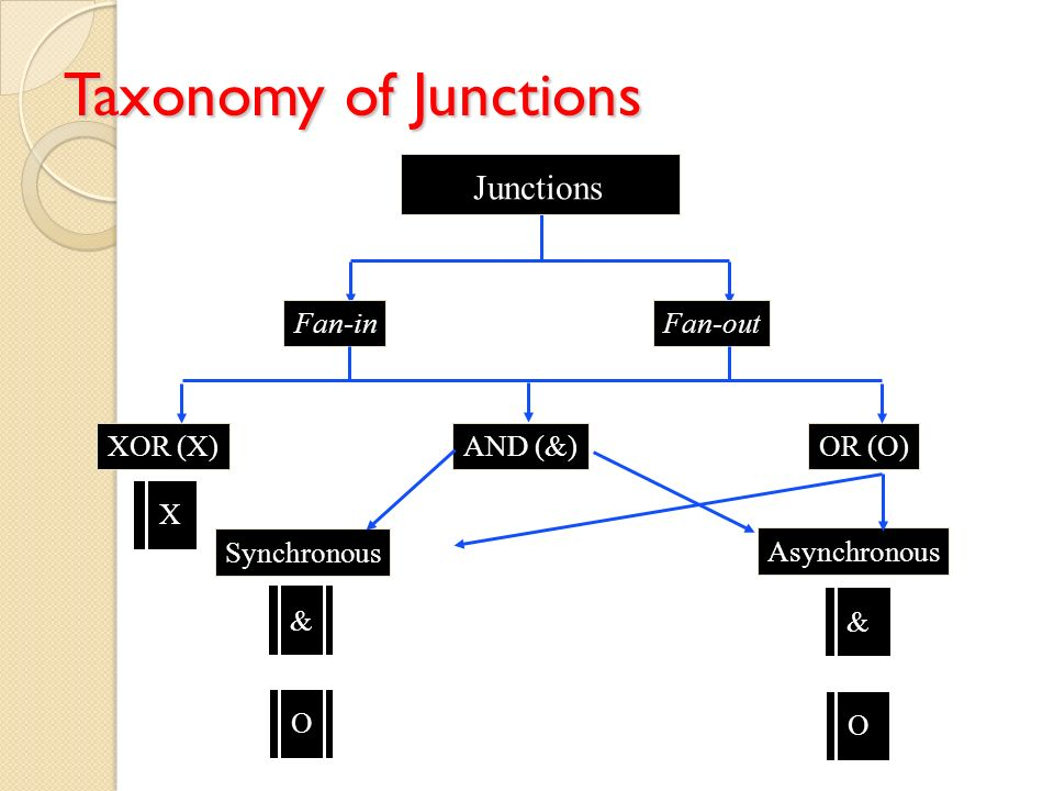 Taxonomy of Junctions Junctions Fan-in Fan-out XOR (X) AND (&) OR (O)