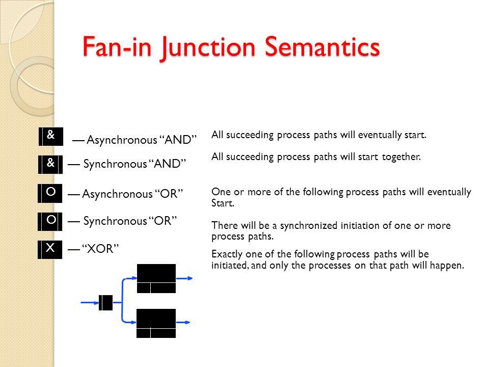 Fan-in Junction Semantics