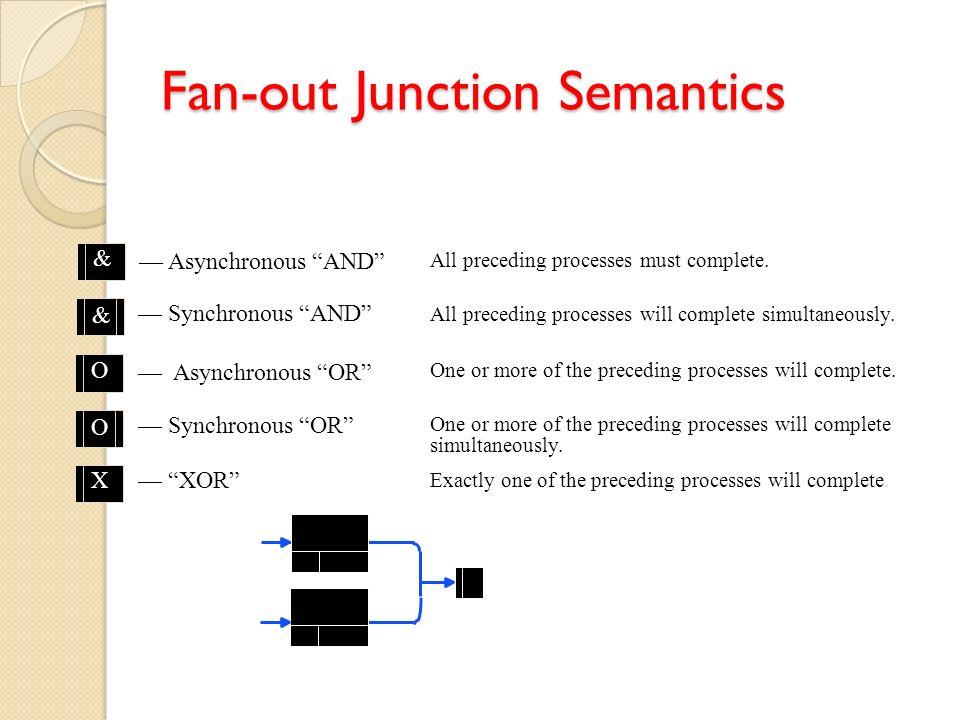 Fan-out Junction Semantics