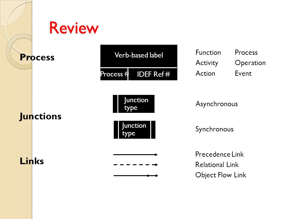 Review Process Junctions Links Function Process Verb-based label