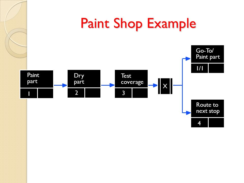 Paint Shop Example Painting a part in the company paint shop. Go-To/