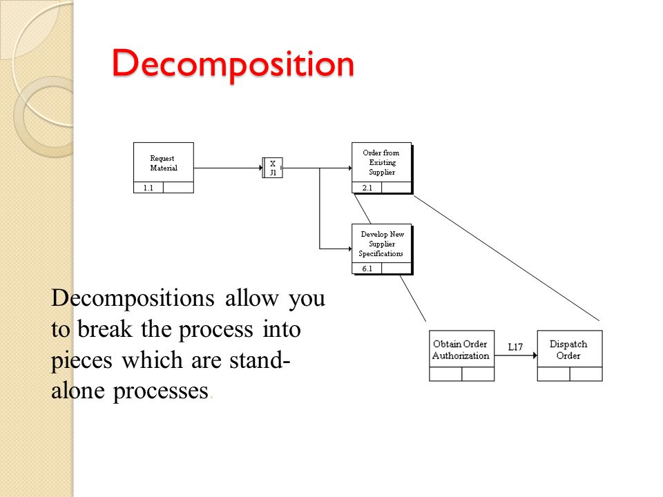 Decomposition Decompositions allow you to break the process into pieces which are stand-alone processes.