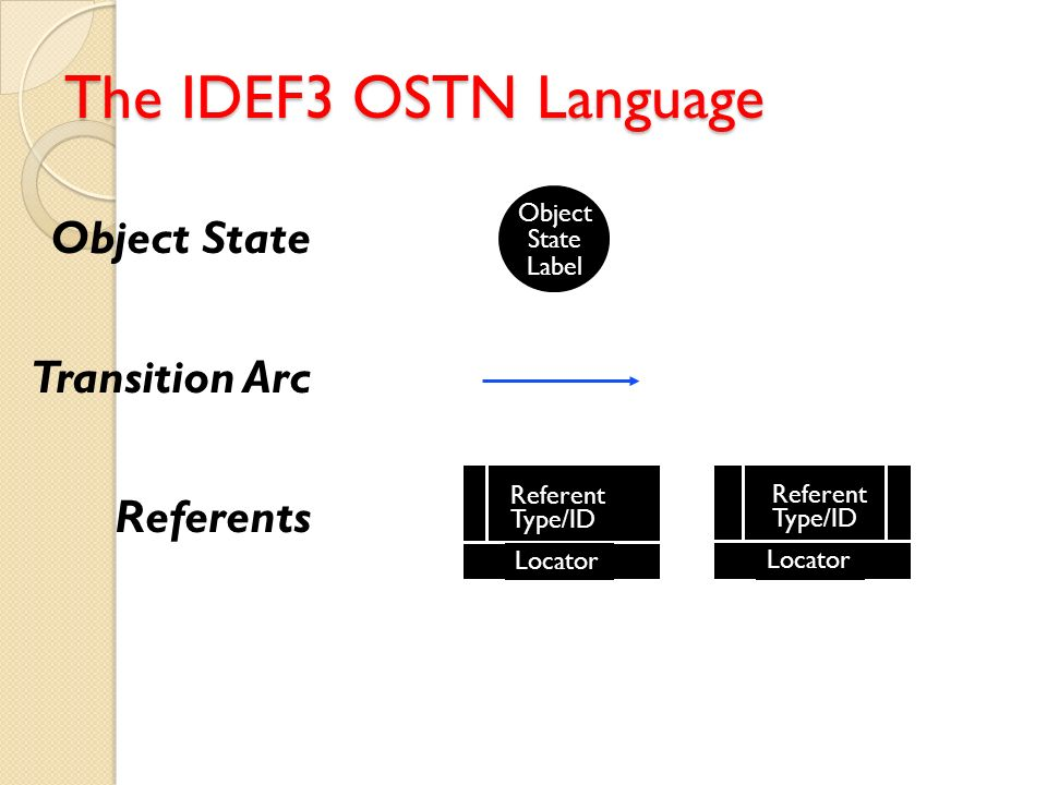The IDEF3 OSTN Language Object State Transition Arc Referents Object