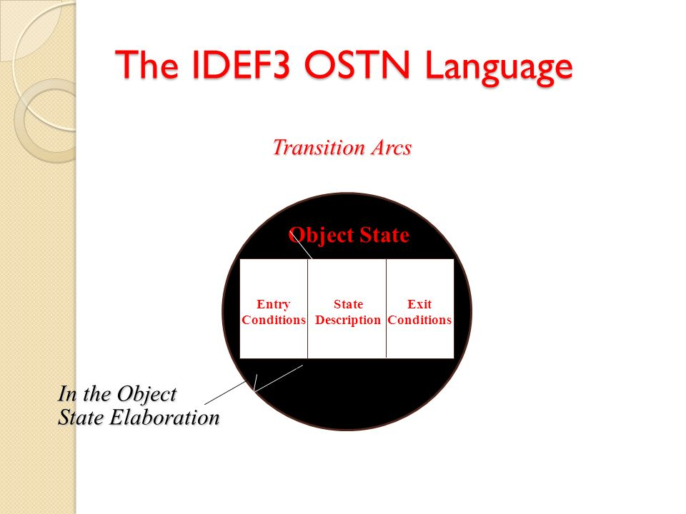 The IDEF3 OSTN Language Transition Arcs Object State In the Object