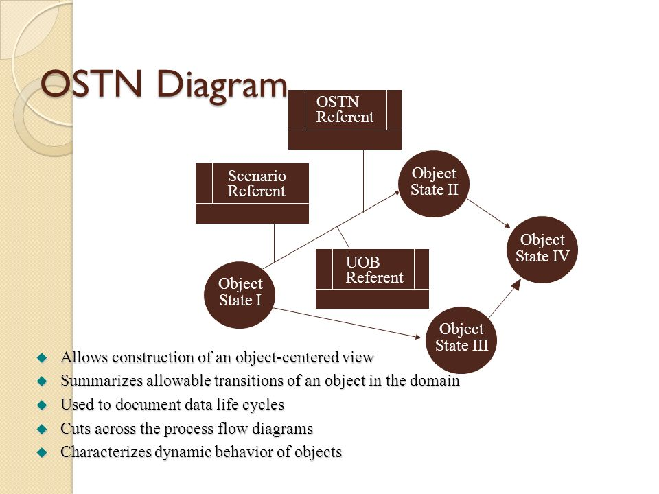 OSTN Diagram OSTN Referent Object Scenario State II Referent Object