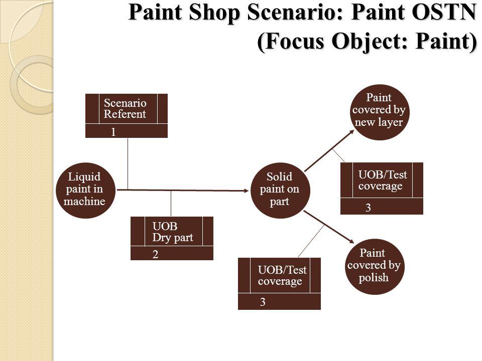 Paint Shop Scenario: Paint OSTN (Focus Object: Paint)