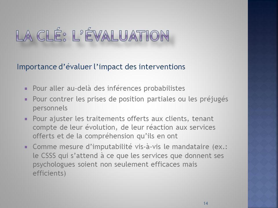 La clé: l'évaluation Importance d'évaluer l'impact des interventions