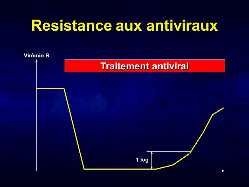 Resistance aux antiviraux