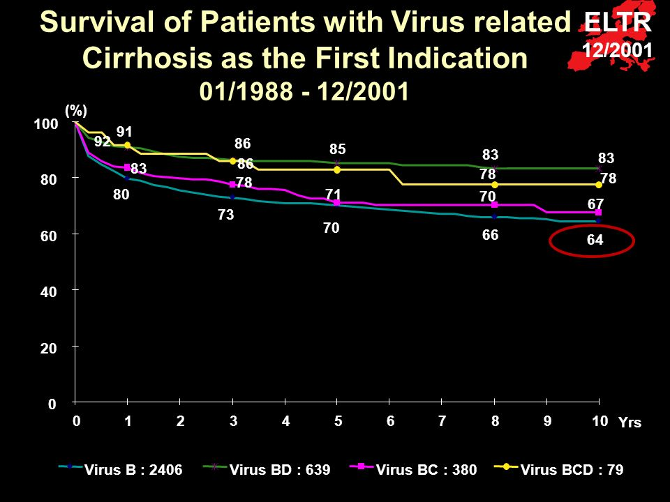 Survival of Patients with Virus related Cirrhosis as the First Indication