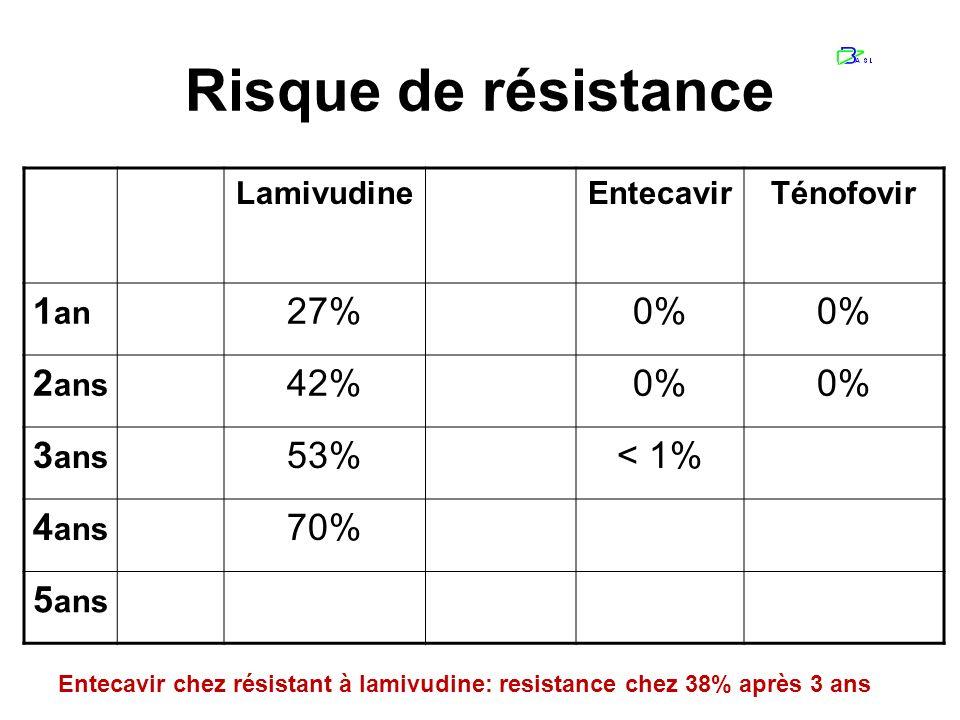 Risque de résistance 1an 0% 27% 2ans 42% 2% 3ans 53% 11% < 1% 4ans