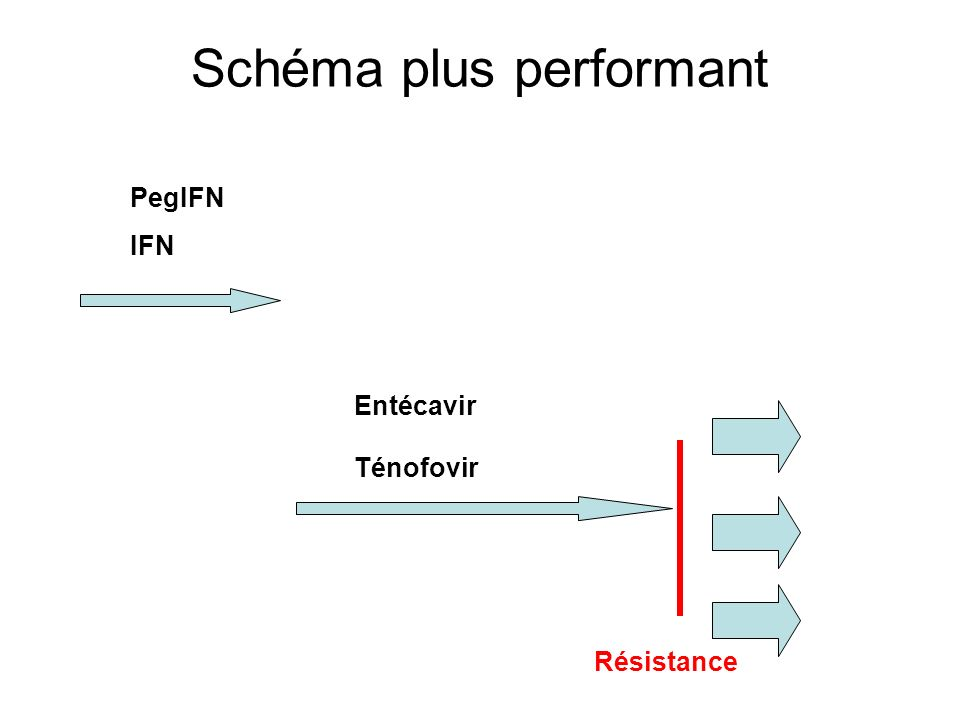 Schéma plus performant