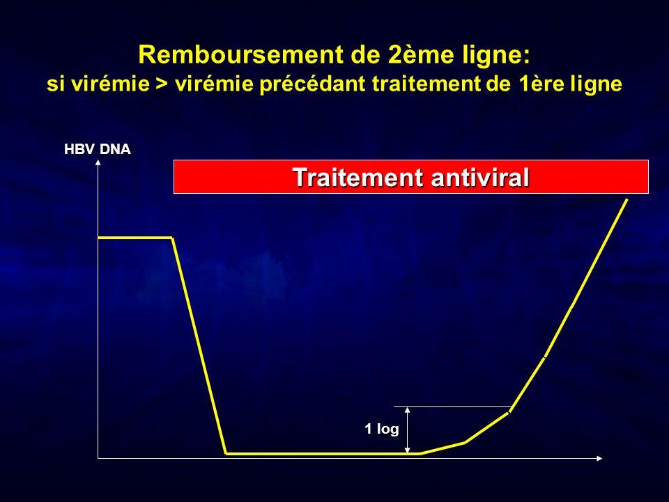 Remboursement de 2ème ligne: si virémie > virémie précédant traitement de 1ère ligne