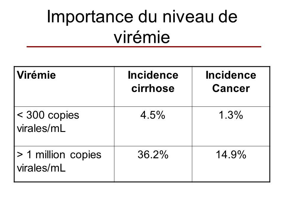 Importance du niveau de virémie