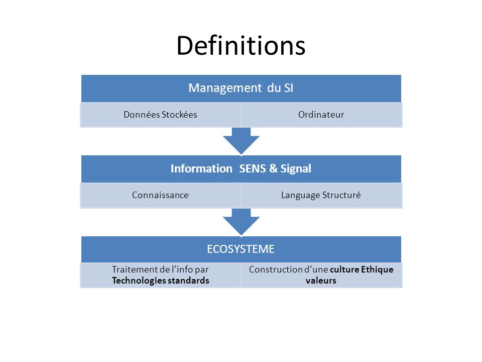 Information SENS & Signal