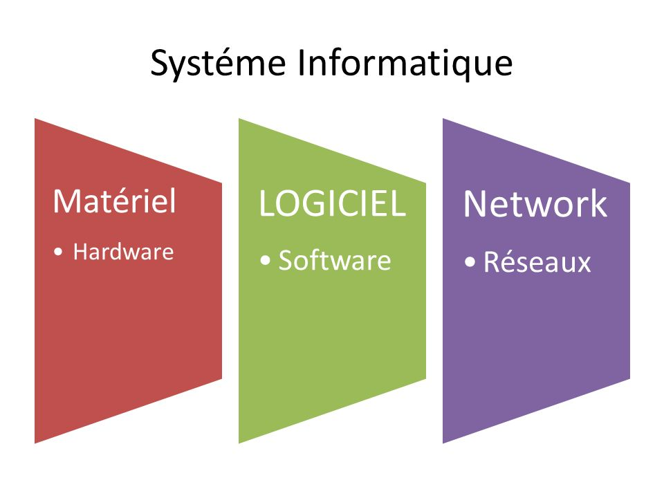 Systéme Informatique LOGICIEL Matériel Software Hardware Network