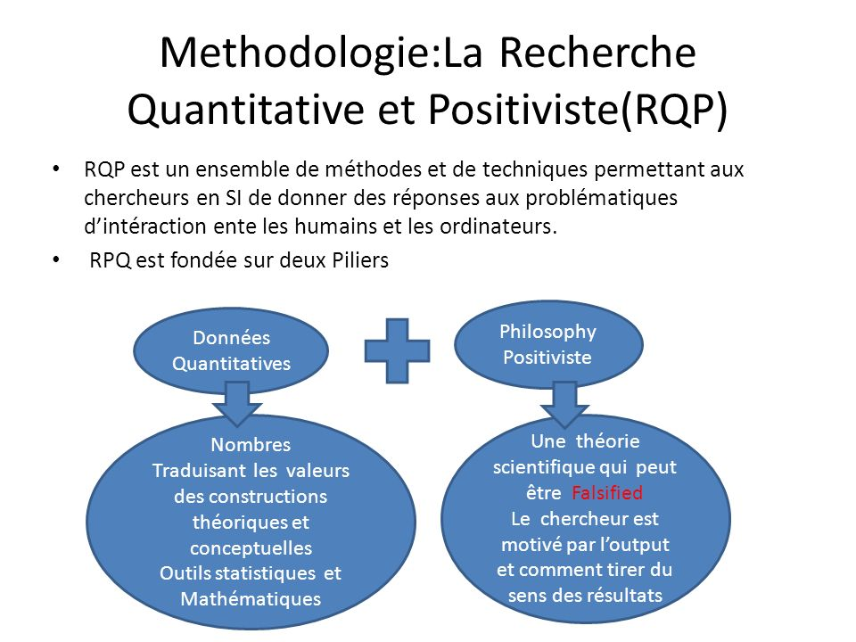 Methodologie:La Recherche Quantitative et Positiviste(RQP)