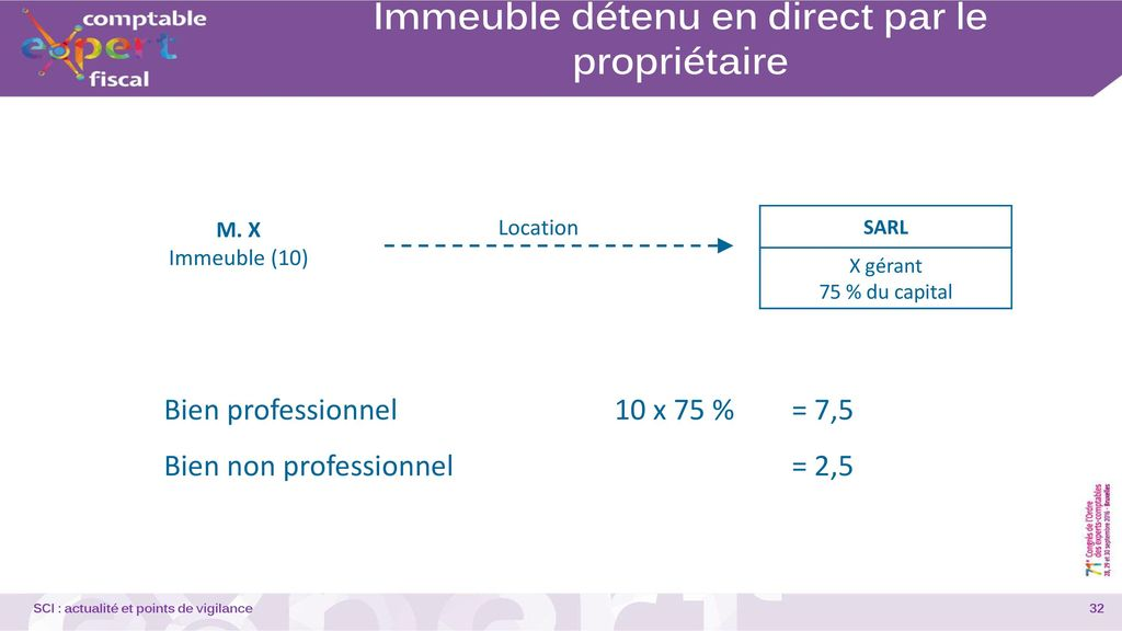 Actualit et points de vigilance ppt video online - Fiscalite location meublee non professionnel ...