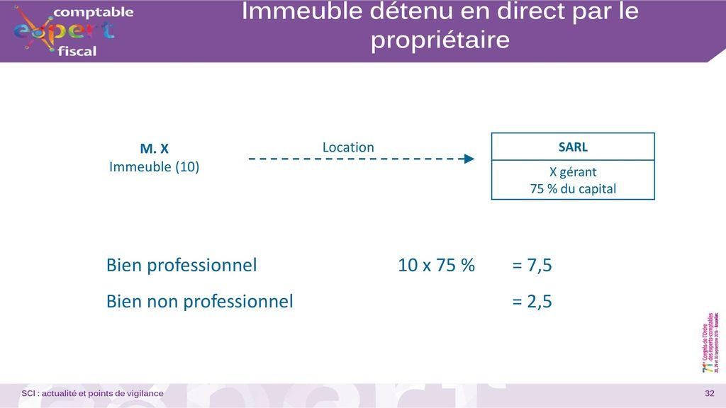 Actualit et points de vigilance ppt video online - Fiscalite location meublee non professionnel ...