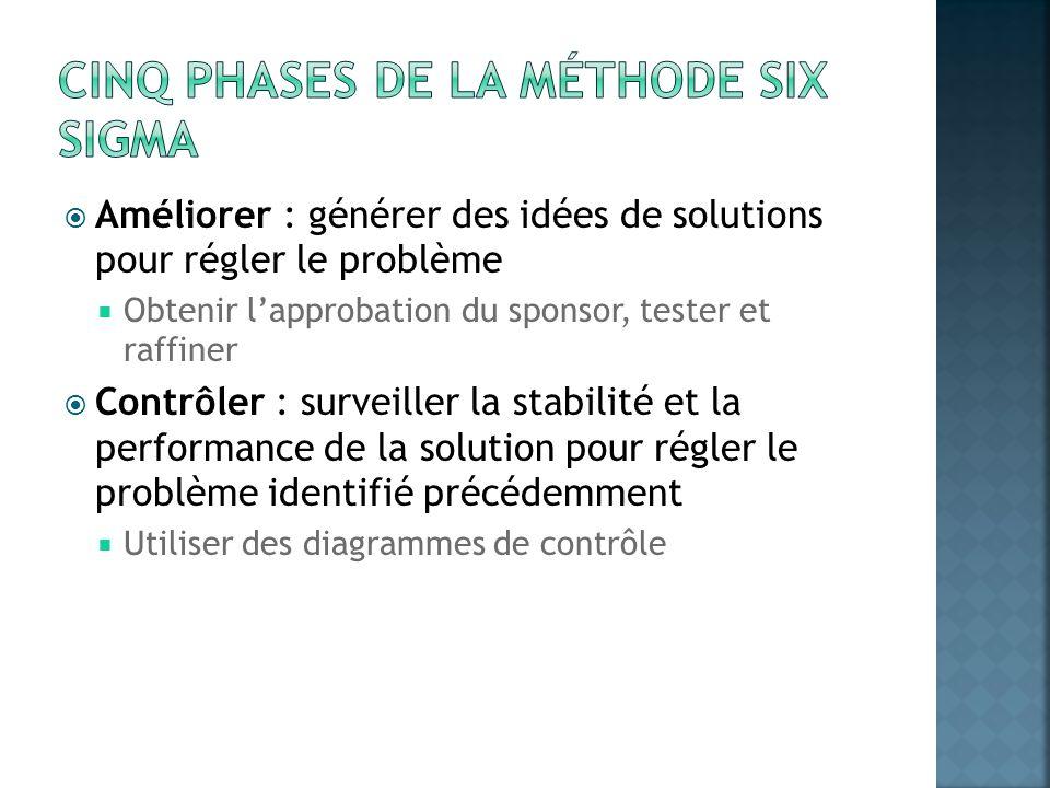 Cinq phases de la méthode Six Sigma