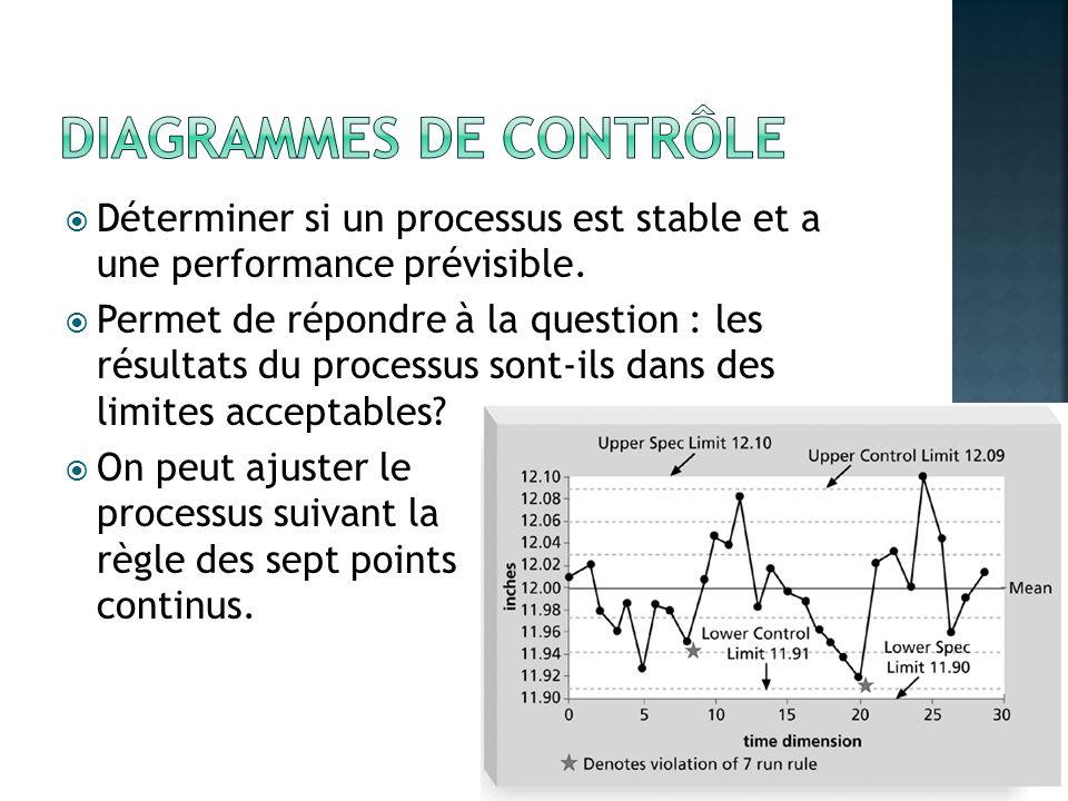Diagrammes de contrôle