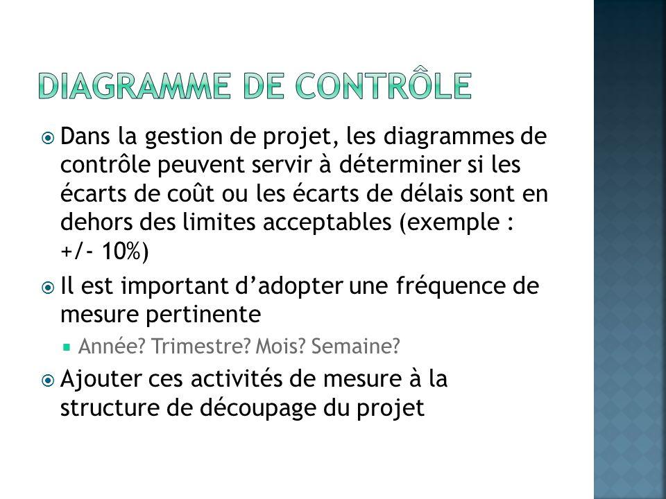 Diagramme de contrôle