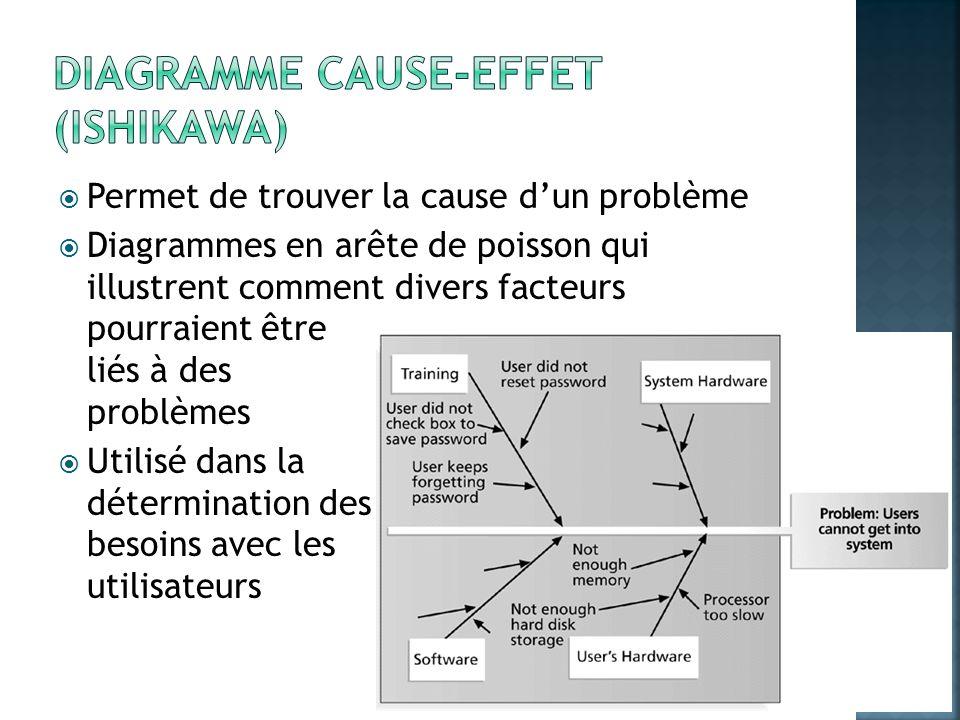 Diagramme cause-effet (Ishikawa)