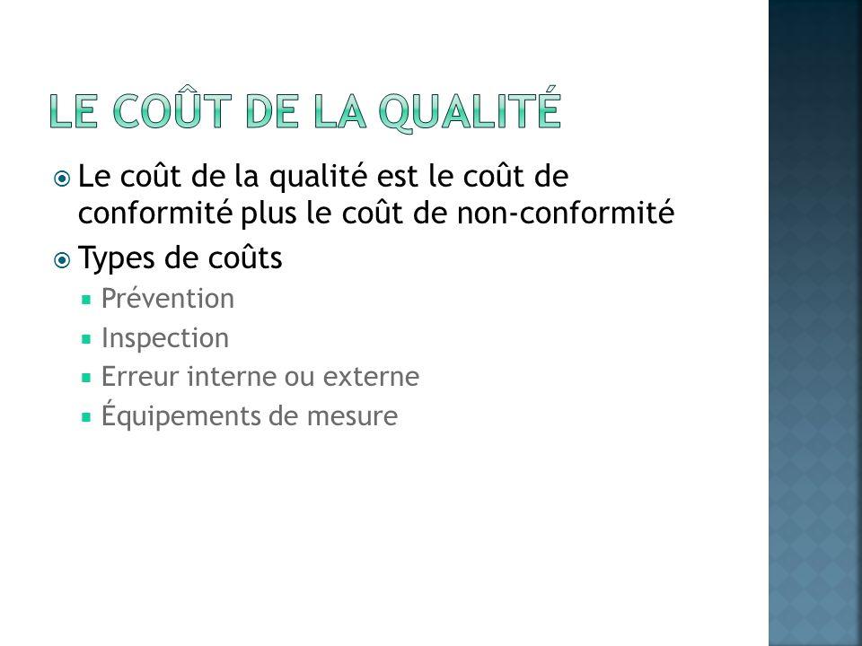 Le coût de la qualité Le coût de la qualité est le coût de conformité plus le coût de non-conformité.